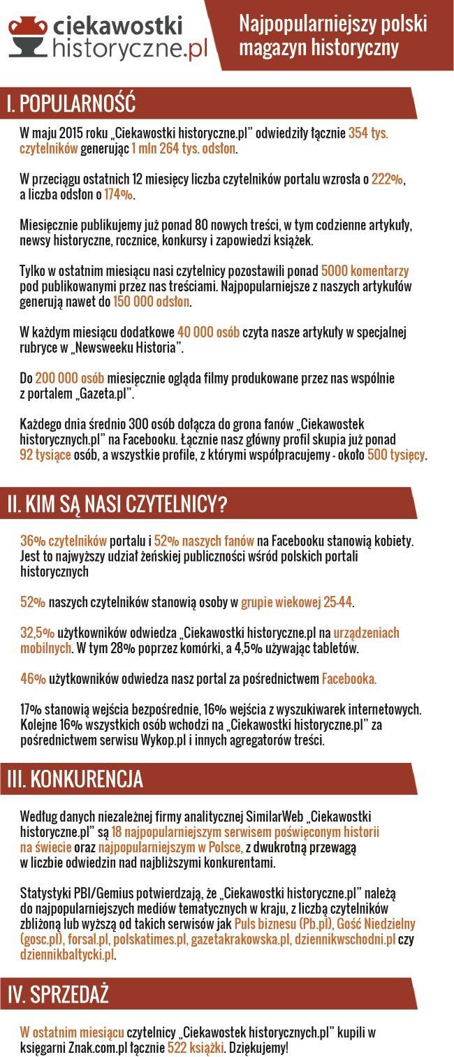 """Maj 2015 - wyniki """"Ciekawostek historycznych""""."""