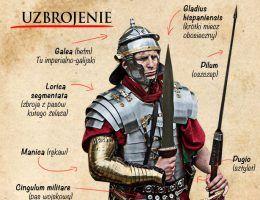 Legiony Imperium Rzymskiego fragment infografiki.