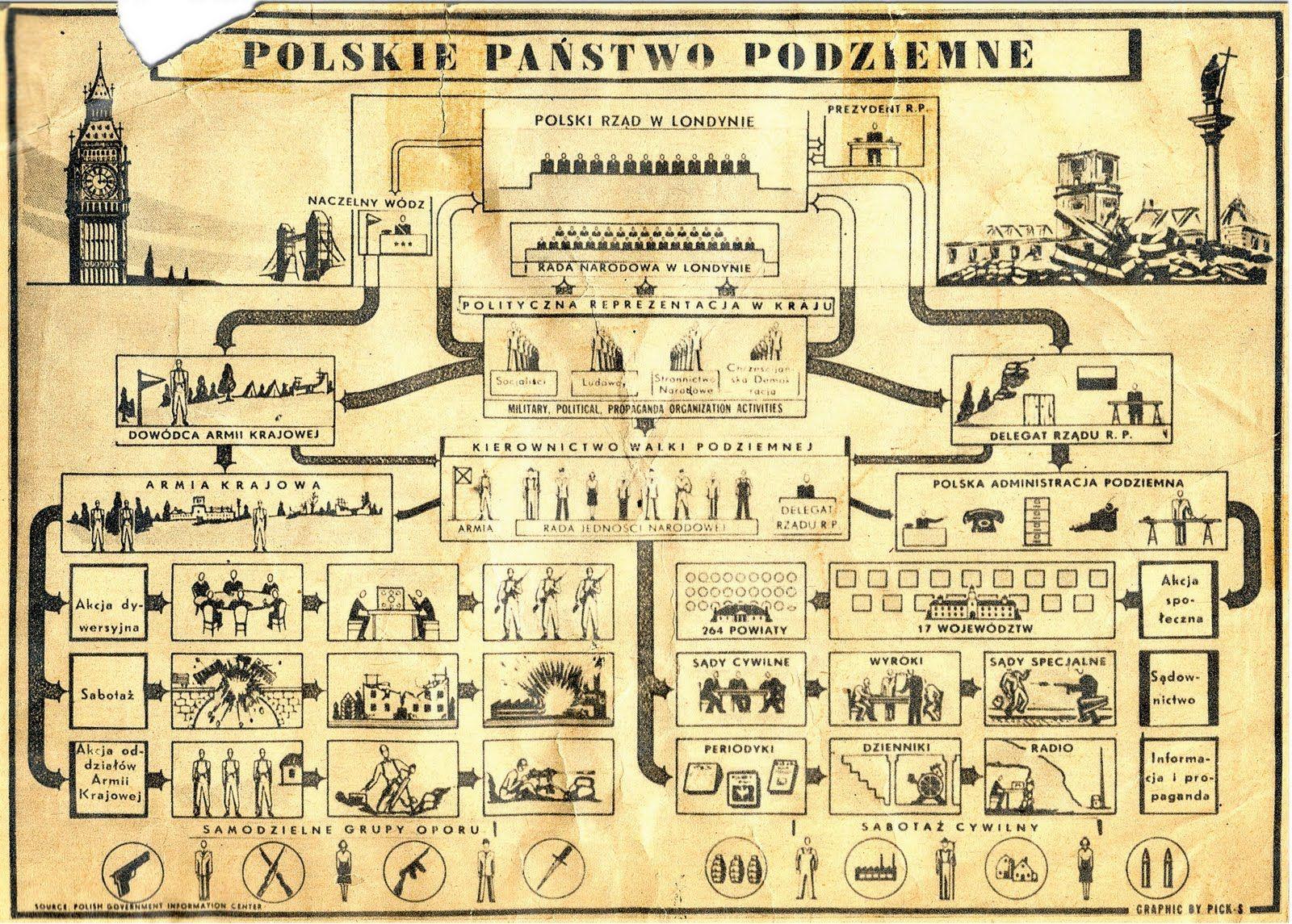 Struktura Polskiego Państwa Podziemnego. Kliknij aby powiększyć (źródło: domena publiczna).