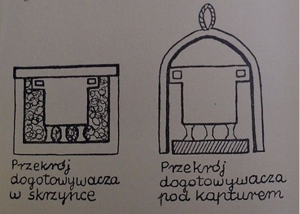 """Dwa różne dogotowywacze. Ilustracja pochodzi z poradnika dla pań domu """"Nie wyrzucaj pieniędzy za okno""""."""