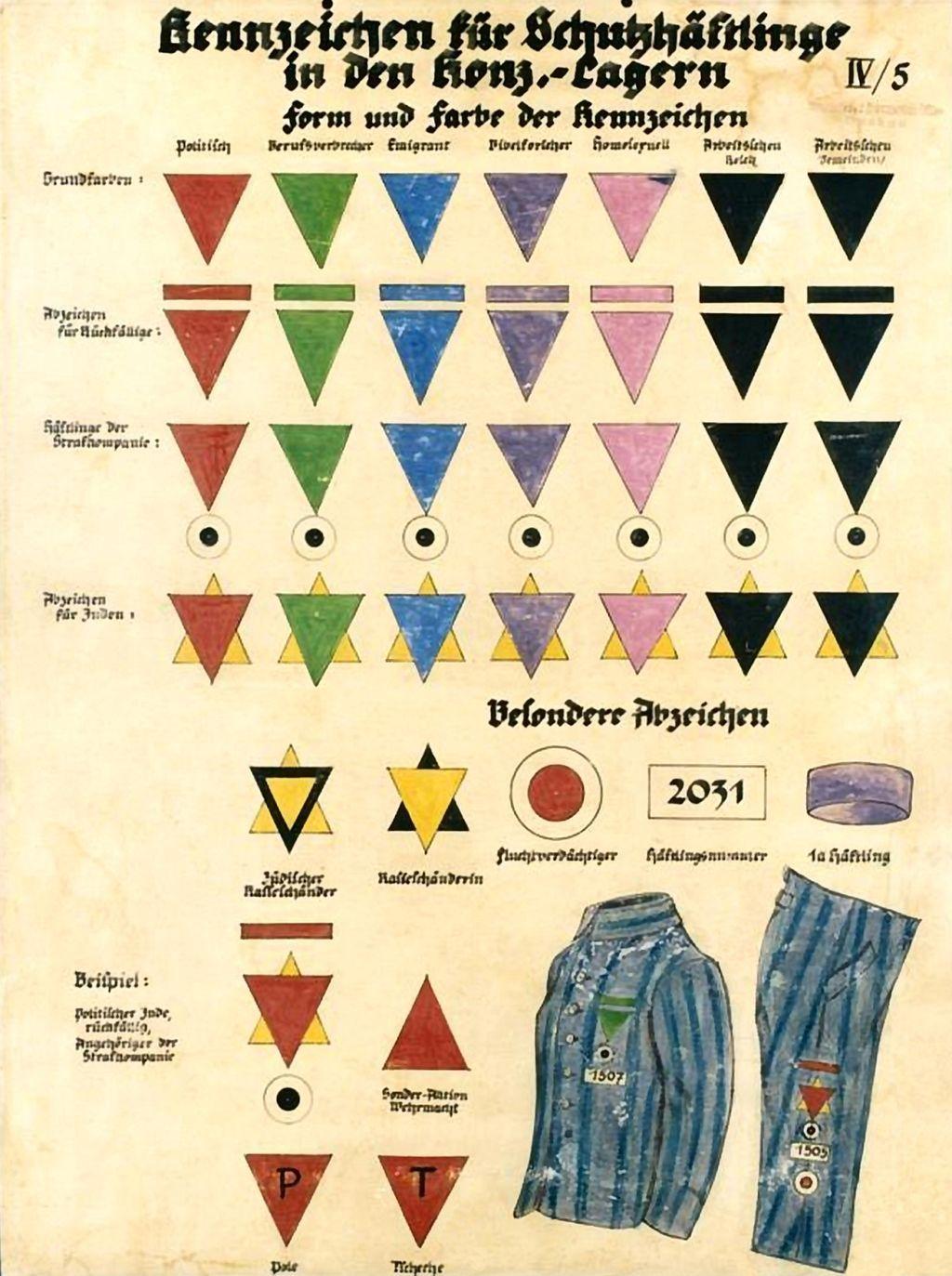 Oznaczenia obozowe. Różowym trójkątem znakowano homoseksualistów.