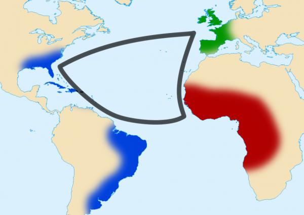 Schemat handlu trójkątnego w epoce nowożytnej. Europejczycy przewozili do Afryki różne materiały. Następnie wymieniali je na niewolników, których następnie transportowano do amerykańskich plantacji, skąd pozyskiwano towary na europejski kontynent.