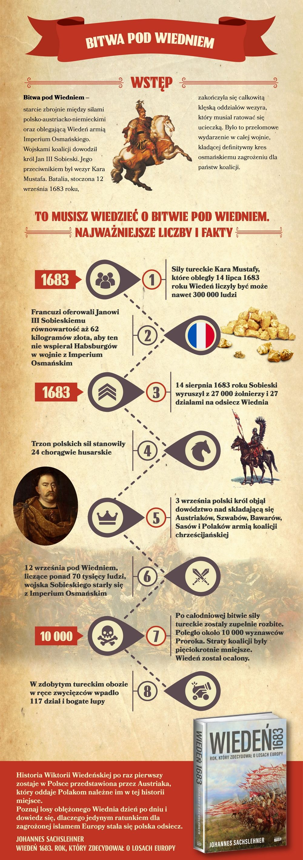 Bitwa pod Wiedniem Infografika