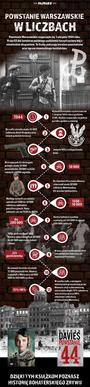 Powstanie warszawskie w liczbach