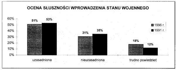 Wykres zamieszczony w raporcie OBOP z 1996 roku