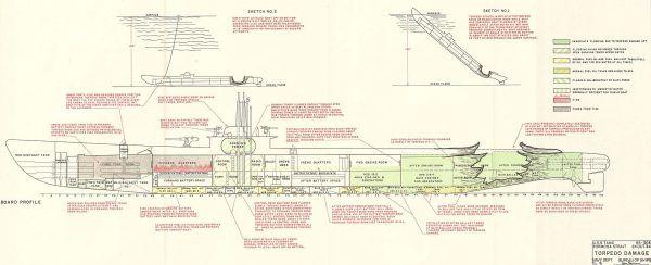 """Uproszczona wizualizacja zniszczeń tylnego przedziału torpedowego USS """"Tang"""" (SS 306), wywołanych eksplozją torpedy Mk 18. Pożar akumulatorów okrętu pod przedziałem oficerskim spowodował śmierć większości zgromadzonych w przednim przedziale torpedowym ocalałych z eksplozji torpedy. Górne wizualizacje przedstawiają – od prawej: położenie okrętu wkrótce po trafieniu własną torpedą, po lewej – położenie okrętu w trakcie próby ewakuacji załogi. Otwarty przedni właz ratunkowy widoczny nad przednim przedziałem torpedowym"""